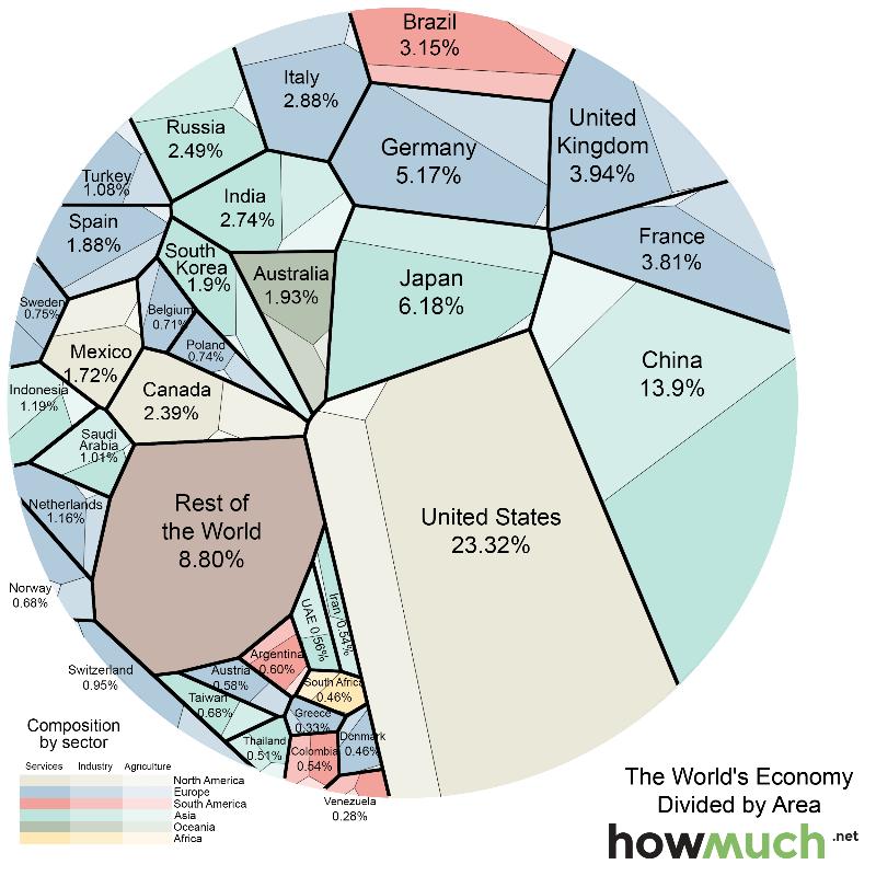 График доли мировых экономик