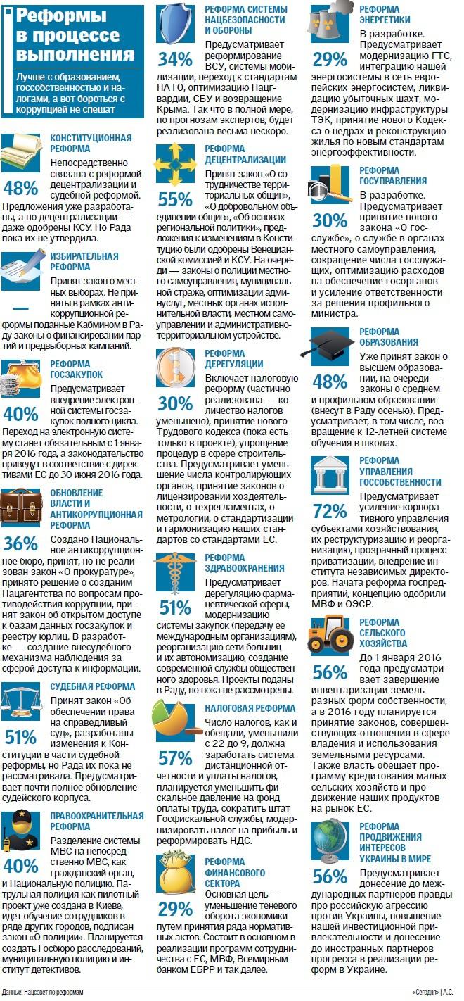 Реформы: Эксперты винят власть в имитации прогресса (инфографика)