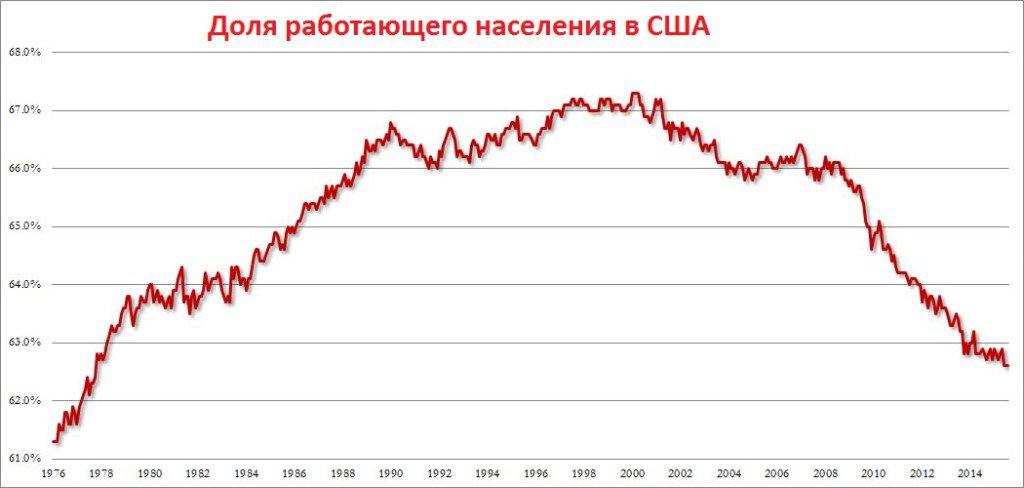 Что скрывает официальная статистика США, в четырёх графиках