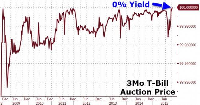 Доходность облигаций США упала до 0%